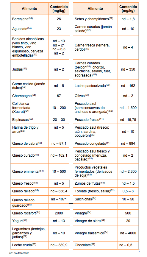 tabla-de-las-distintas-concentraciones-de-histamina-en_alimentos